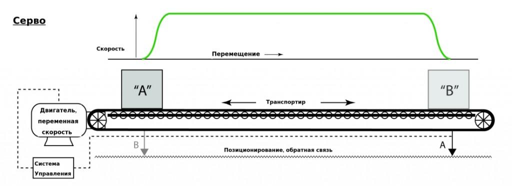 серво система